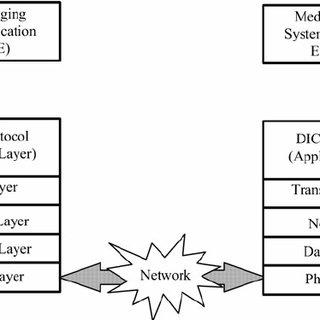 application layer diagram