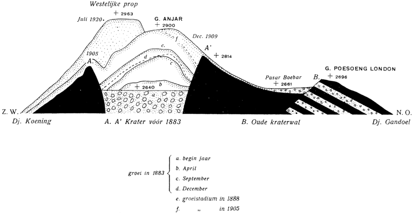 lava dome diagram