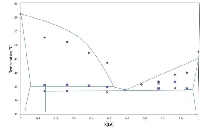 Phase diagram of the system lauric acid + stearic acid on PVA mat