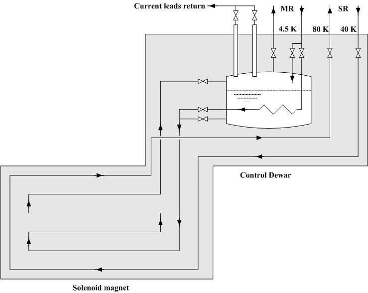 Simplified Process Flow Diagram of the solenoid PCS Download