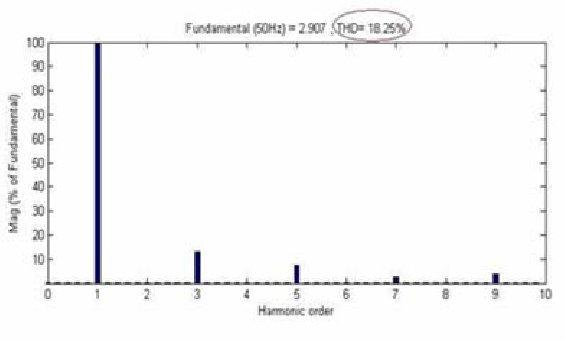 Total harmonic distortion of 3-links CLC voltage waveform Download