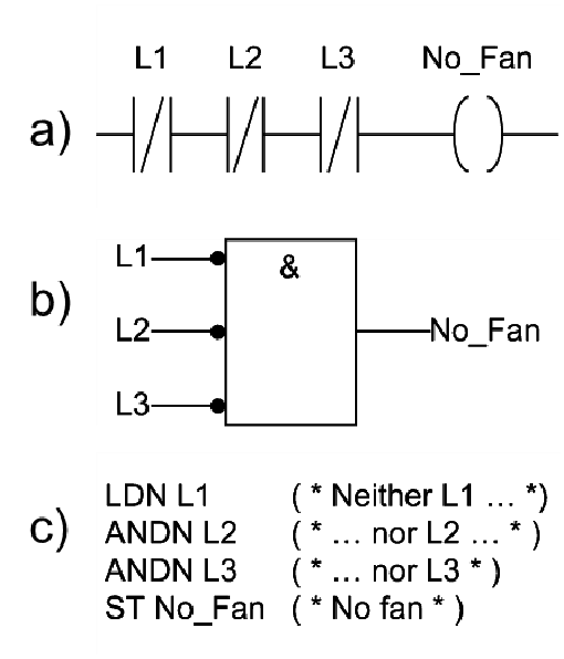 ladder logic diagram for and gate