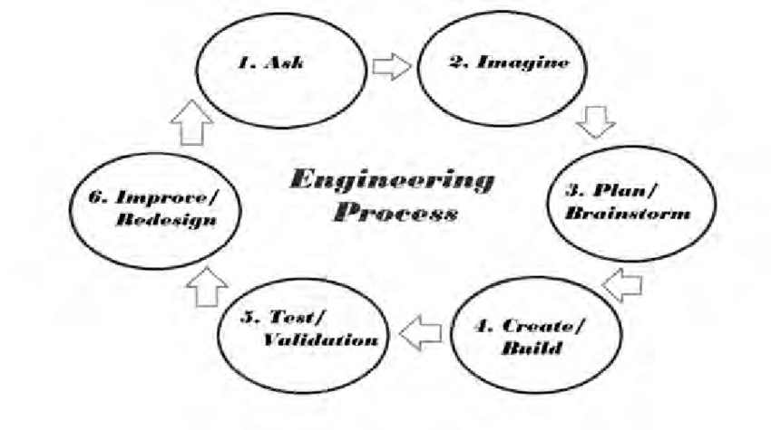 process flow chart components