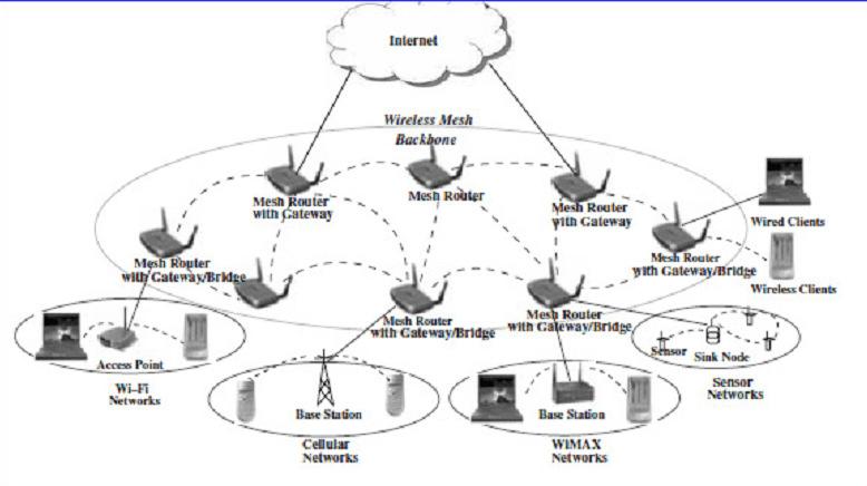 wireless architecture diagram