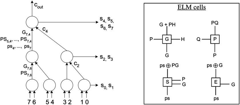 Elm Tree Diagram Wiring Diagram Library