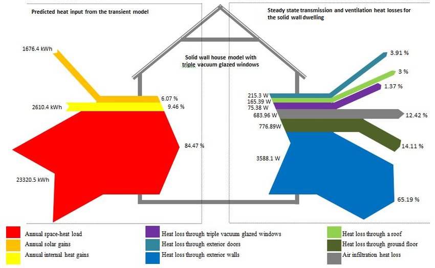 Heat flow diagram of a solid wall (without external wall insulation