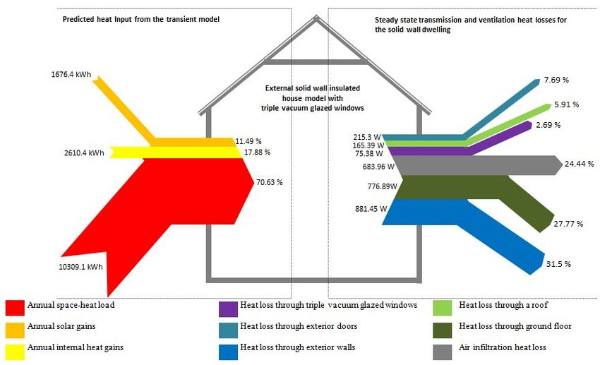 Heat flow diagram for an external solid wall insulated house with