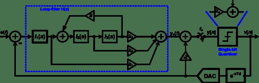 i q modulator block diagram