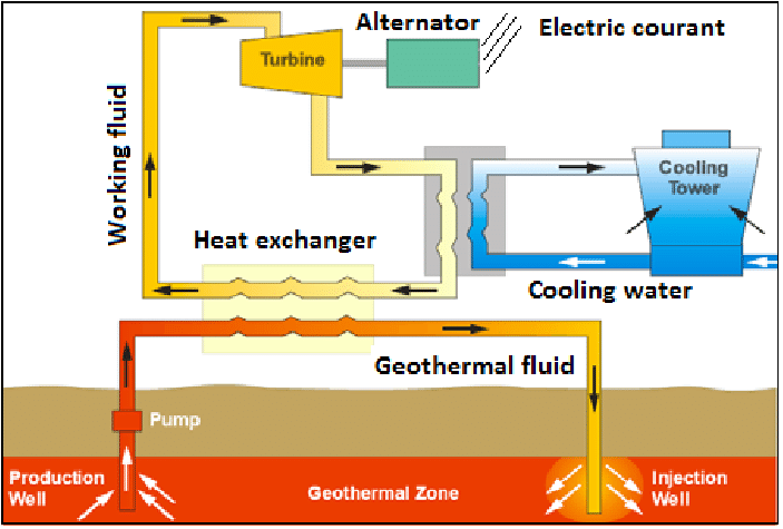 dry steam power plant diagram