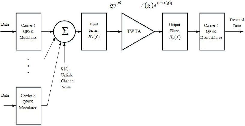 block diagram of qpsk system