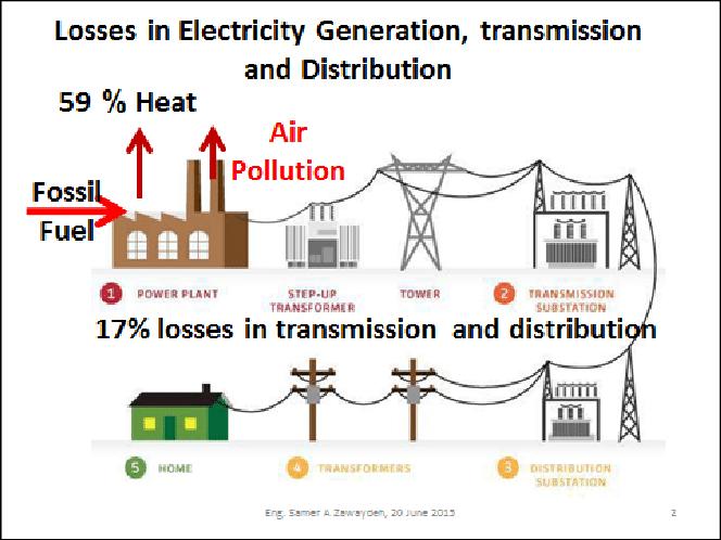 Jordan Electricity Network Losses 26 Jordan39s 2020