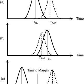 sram timing diagram