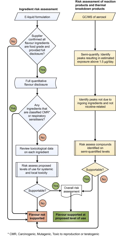 Flavour ingredient screening and risk assessment process flow
