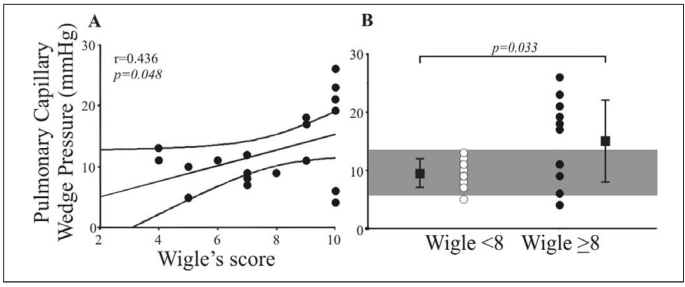 A) Pulmonary capillary wedge pressure plotted as a function of the
