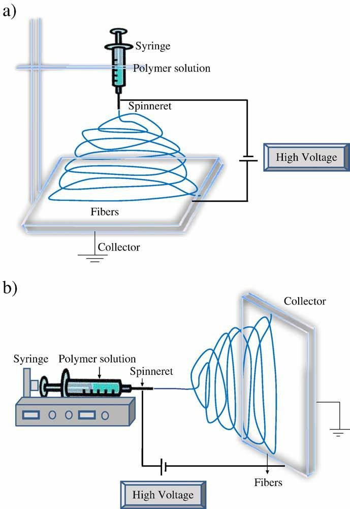 6 Schematic diagram of the set up of the electrospinning apparatus