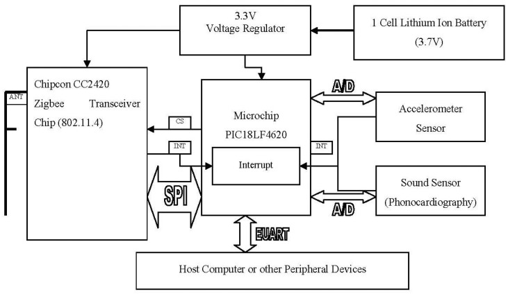 Architecture of Wireless Sensor Platform Download Scientific Diagram