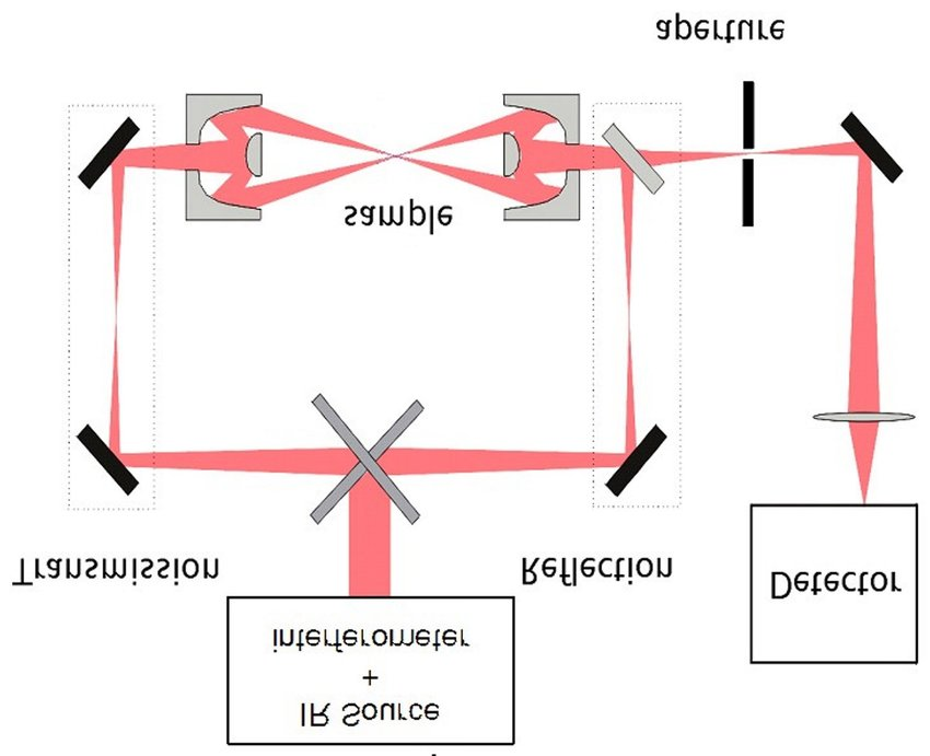 Schematic layout of the infrared microscope unit attached to the FT
