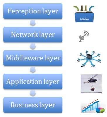 Layer of the Internet of Things (IoT) The typical IoT architecture