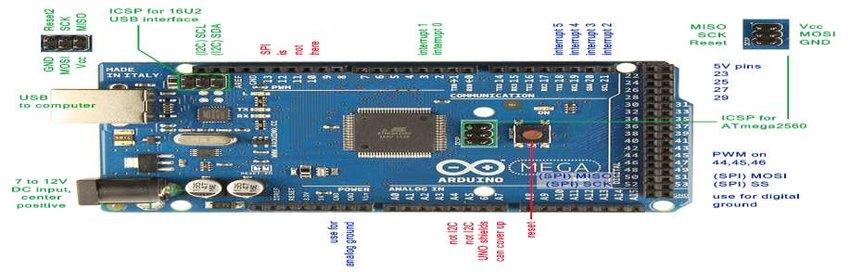3 Pin Diagram of Arduino Mega Download Scientific Diagram