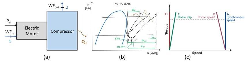 Main compressor model, p-H chart processes, torque vs speed of an - ph chart