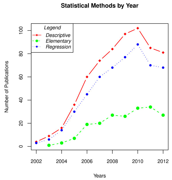 Statistical methods by year of publication, grouped into general