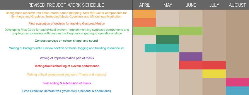 Project management-Gantt Chart Download Scientific Diagram - gantt chart