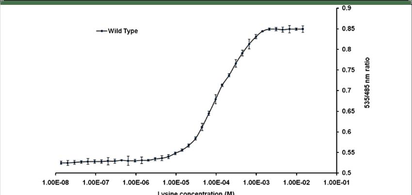 Fret Measurement Of Wt Sensor Lysine Titration Curve For