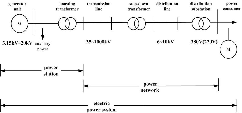 Schematic diagram of a generic portion of China\u0027s electric power