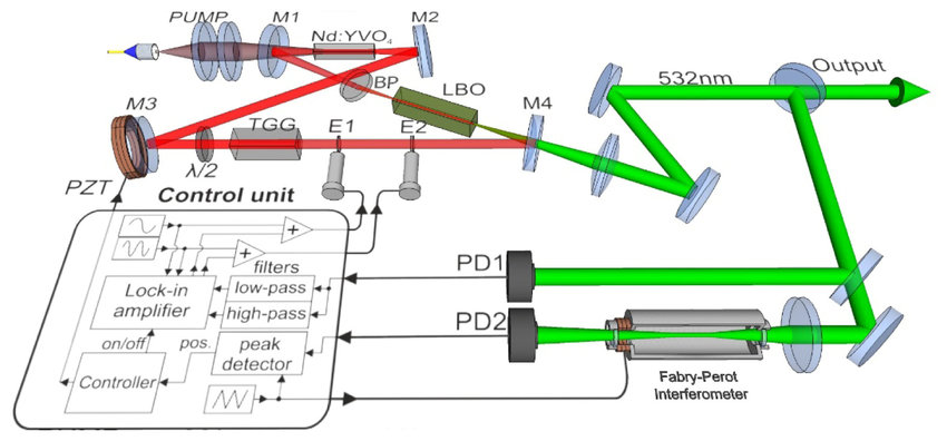 Schematic diagram of the experimental set-up M1-M4-cavity mirrors