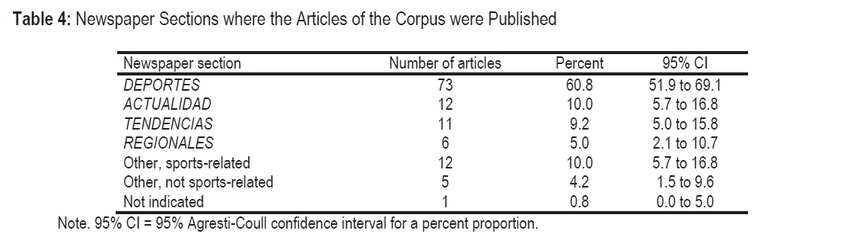 Newspaper sections where the articles of the corpus were published