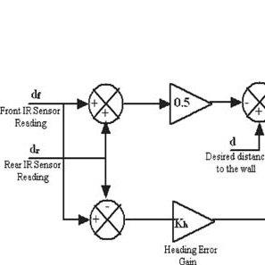 virtex 5 block diagram