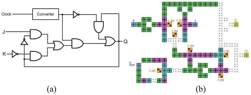 Three-input majority gate based JK flip-flop presented in Ref 17 (a