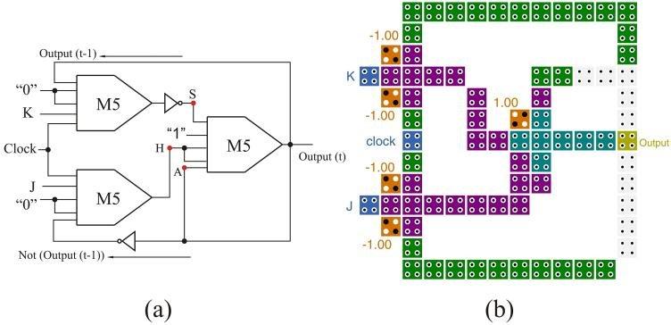 First proposed design for JK flip-flop (PJK-I) (a) schematic diagram