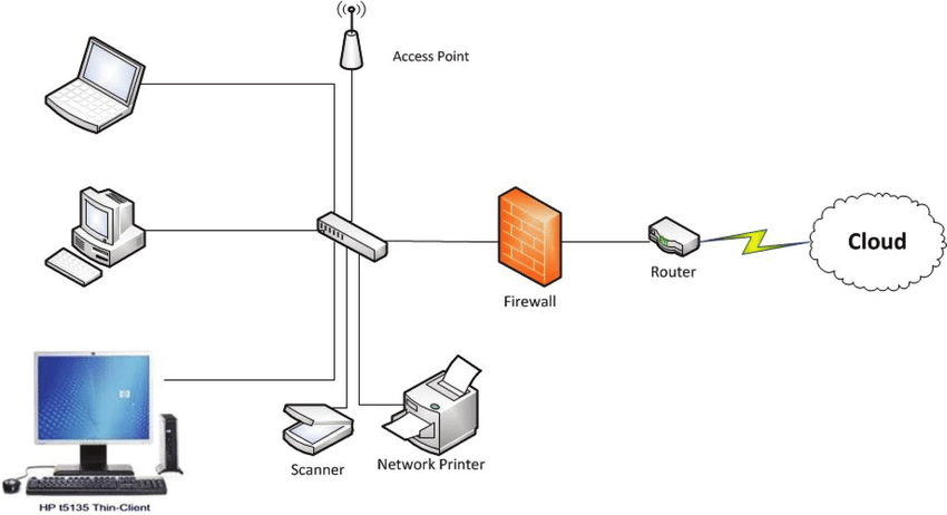 typical wireless network diagram