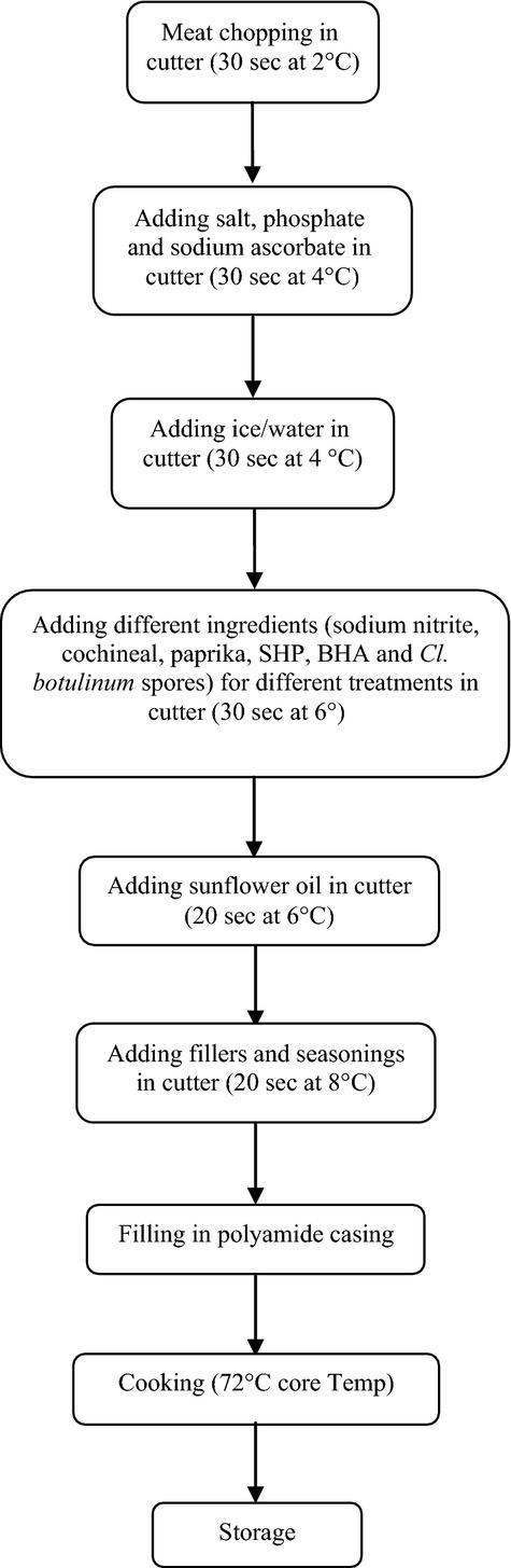Sausage production flow diagram SHP, sodium hypophosphite; BHA