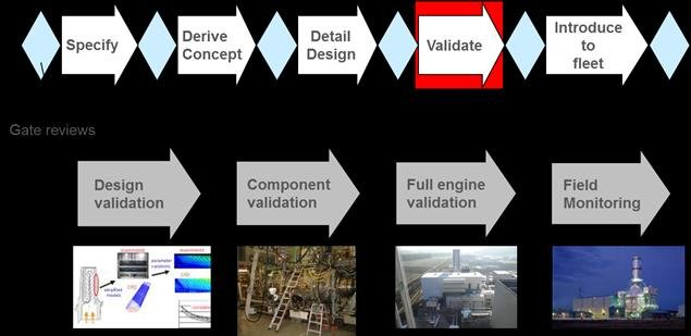 Engine development process and validation steps Download