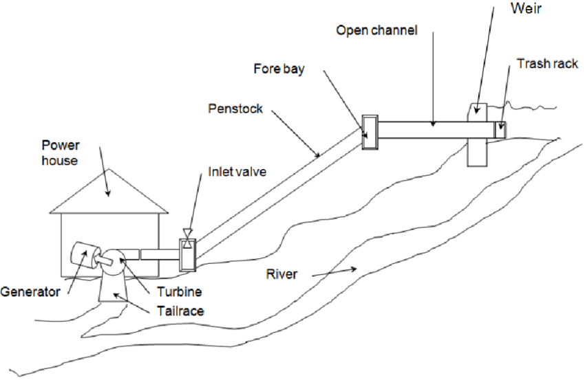 schematic diagram of a mini hydro power plant