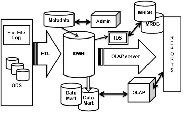 architecture of linux diagram