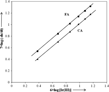 Plot between logk and 1/T for the oxidation of fumaric acid (FA) and