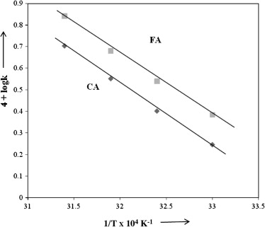 Plot between (−dc/dt) and QFC for the oxidation of fumaric acid
