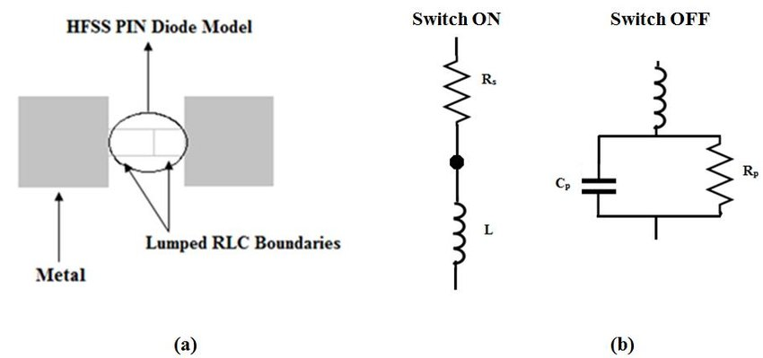 PIN diode (a) HFSS model, created using lumped RLC boundaries (b