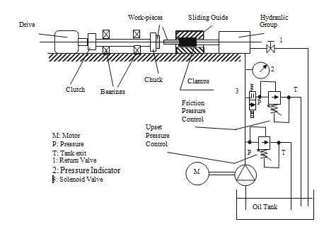 shows the continuous drive friction welding setup Friction Welding