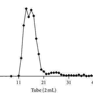 diagram od acid
