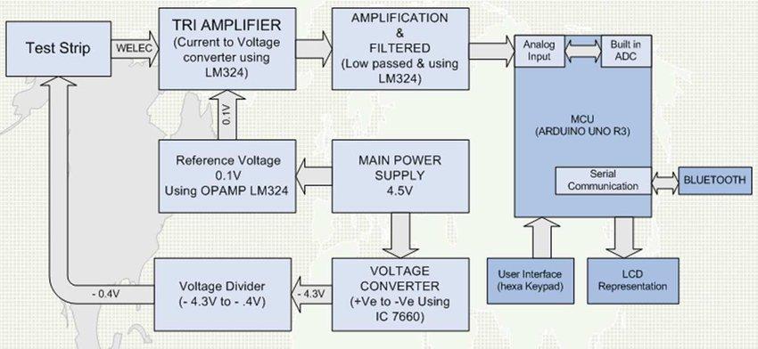 Block Diagram Arduino Uno Wiring Diagram