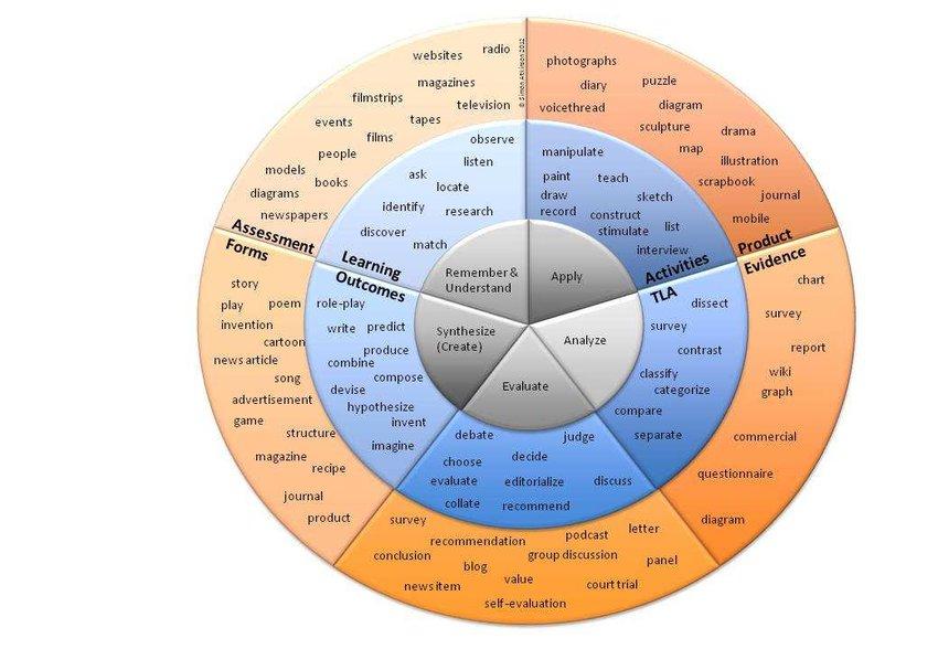 Cognitive Domain as a Taxonomy Circle Download Scientific Diagram
