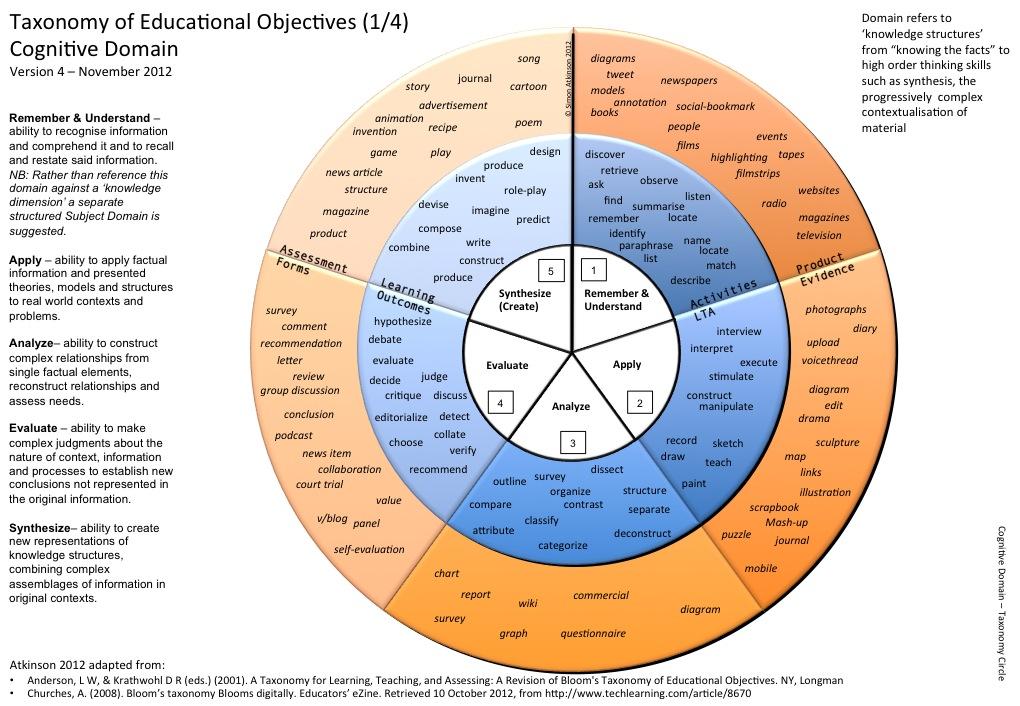 Cognitive Domain Circle Request PDF