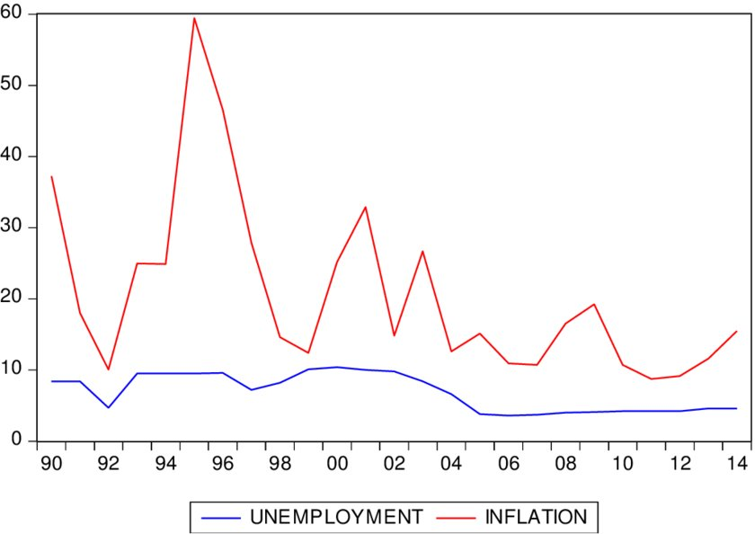 Line Graph for Inflation and Unemployment in Ghana Download