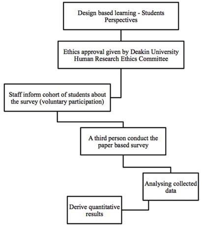 Student survey process Download Scientific Diagram