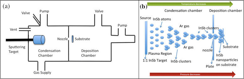 Schematic of the inert gas condensation instrument used in our