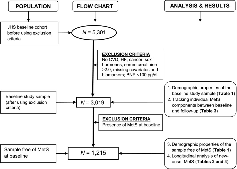 Flow diagram summarizing the research design (population samples - Sample Analysis